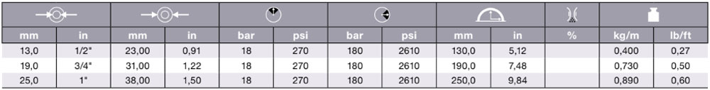 340AA Table